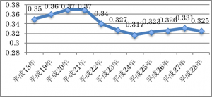 安芸高田市の財政指数の推移